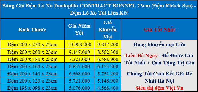 Bảng Giá Đệm Lò Xo Dunlopillo Contract